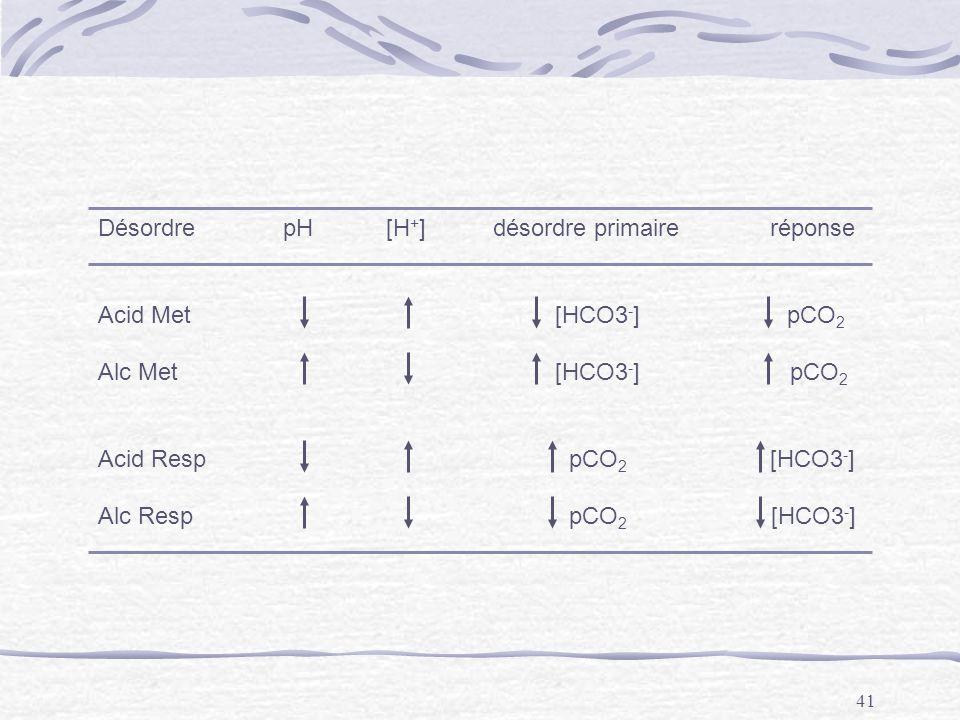 Désordre pH [H+] désordre primaire réponse